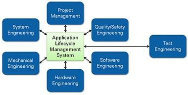 management-en-testen1